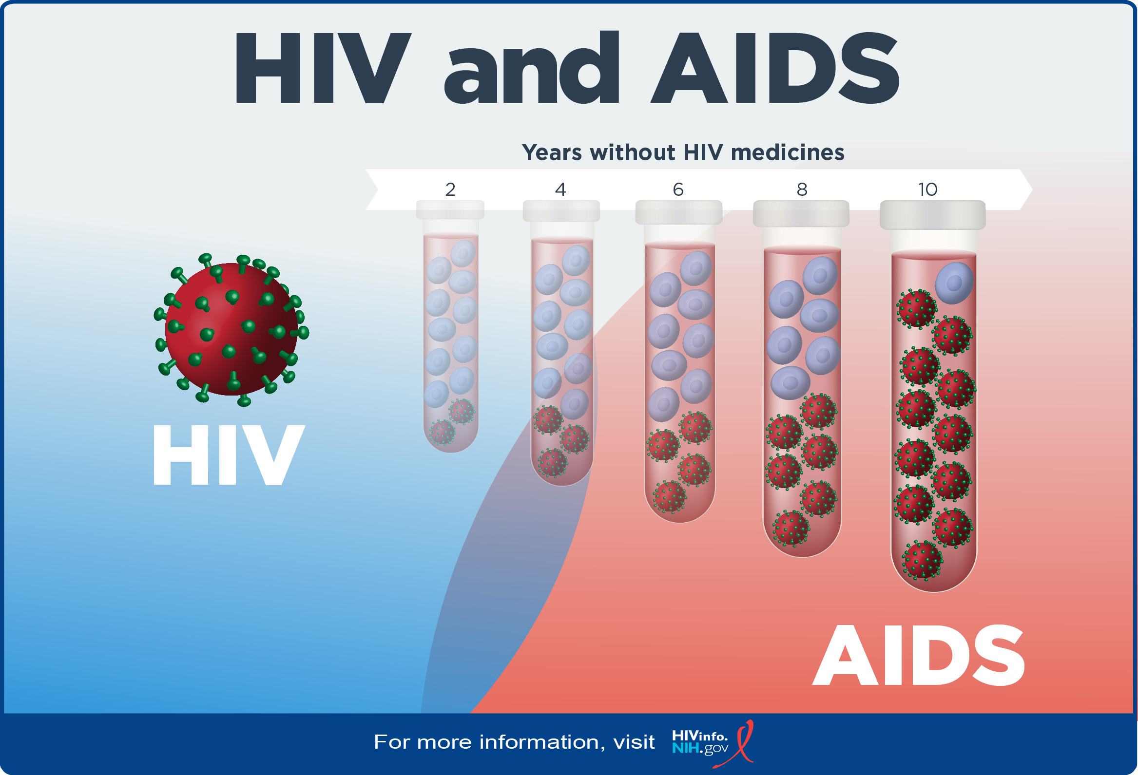 Clarifying HIV and AIDS